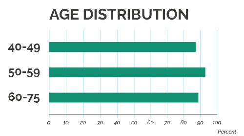 Age distribution chart